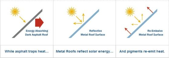 [Source: Metal Roofing Alliance]